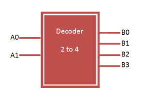 DECODER 2 TO 4 vhdl