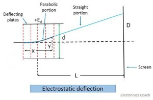 electrostatic deflection