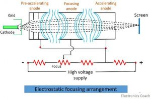 eletrostatic focusing arrangement