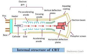 internal structure of CRT