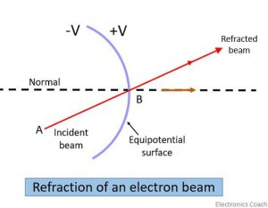 refraction of beam